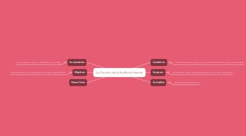 Mind Map: La Función de la Auditoría Interna