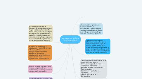 Mind Map: Managemet y clima organizacional