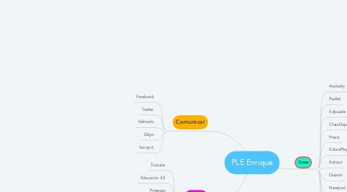 Mind Map: PLE Enrique