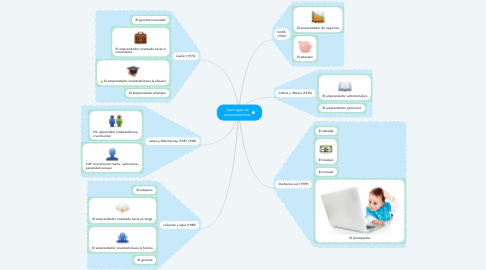Mind Map: Tipologías de emprendedores