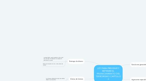 Mind Map: LEY PARA PREVENIR Y REPRIMIR EL FINANCIAMIENTO DEL TERRORISMO CAPÍTULO II