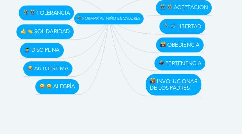 Mind Map: FORMAR AL NIÑO EN VALORES