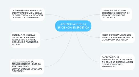 Mind Map: APRENDIZAJE DE LA EFICIENCIA ENERGETICA