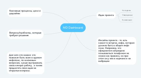 Mind Map: MD Dashboard