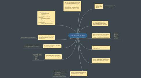 Mind Map: NTC ISO 9001 DE 2015