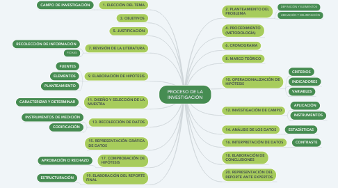 Mind Map: PROCESO DE LA INVESTIGACIÓN