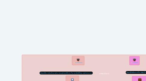 Mind Map: การพัฒนาโปรแกรม
