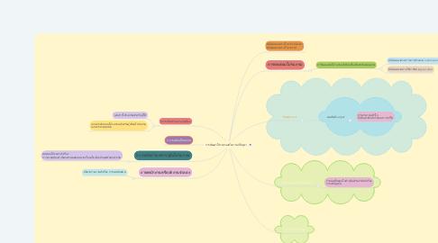 Mind Map: การพัฒนาโปรแกรมเพื่อการแก้ปัญหา