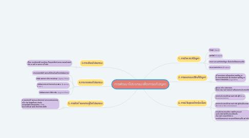 Mind Map: การพัฒนาโปรแกรมเพื่อการแก้ปญหา