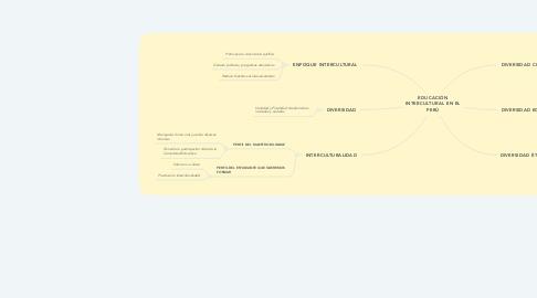 Mind Map: EDUCACIÓN INTERCULTURAL EN EL PERÚ