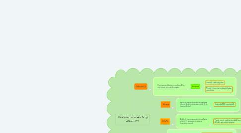 Mind Map: Conceptos de Ancho y Altura 2D