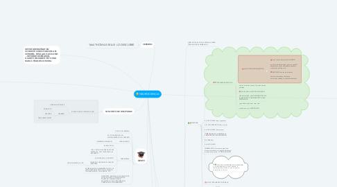 Mind Map: NEUROCIENCIA