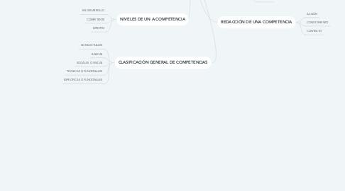 Mind Map: CONCEPTOS FUNDAMENTALES DE LA EDUCACIÓN POR COMPETENCIAS