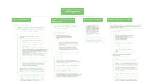 Mind Map: Sistema Obligatorio de Garantía de Calidad de la Atención de Salud