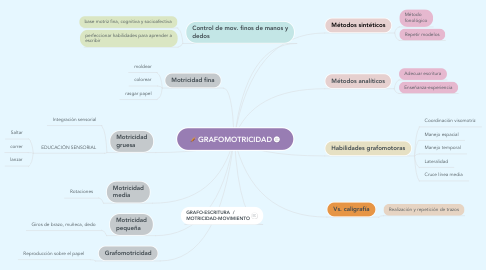 Mind Map: GRAFOMOTRICIDAD