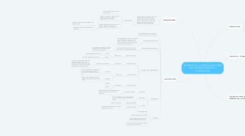 Mind Map: TEORÍA DE LA AUTOEFICACIA COMO UNA TEORÍA COGNITIVO - CONDUCTUAL