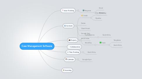 Mind Map: Case Management Software