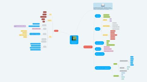 Mind Map: Ambiente de aprendizaje y Ambiente Virtual de Aprendizaje (AVA)