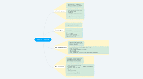 Mind Map: There are 4 segments