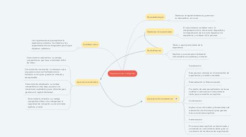 Mind Map: Organizaciones inteligentes
