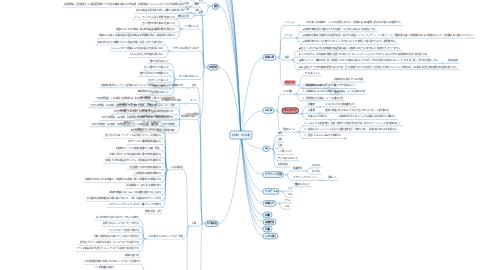 Mind Map: CRM CCS改