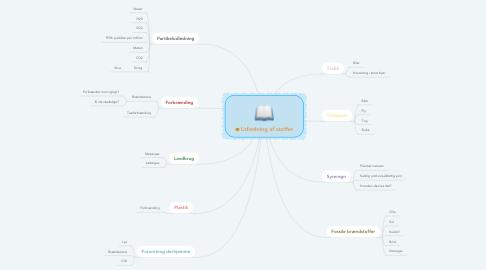 Mind Map: Udledning af stoffer