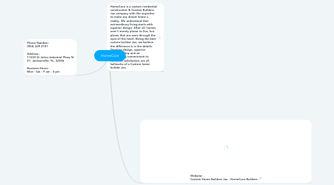 Mind Map: HomeCore