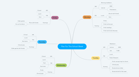 Mind Map: Plan For This School Week