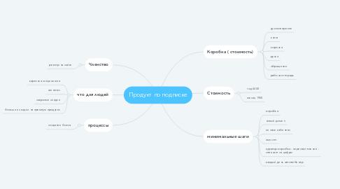 Mind Map: Продукт по подписке