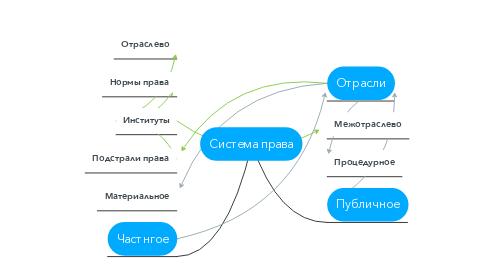 Mind Map: Система права