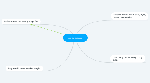 Mind Map: Appearence
