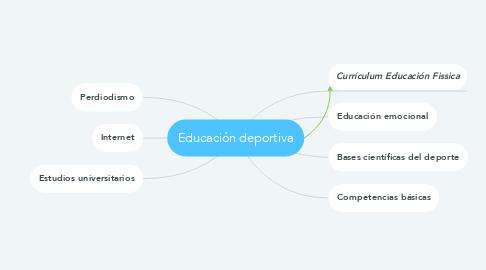 Mind Map: Educación deportiva