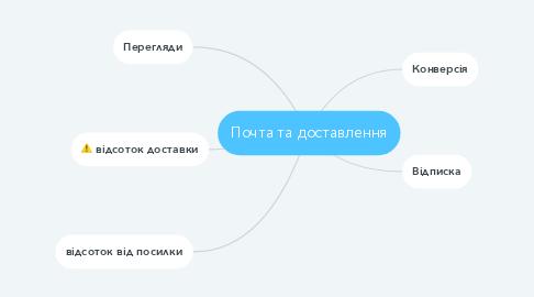Mind Map: Почта та доставлення
