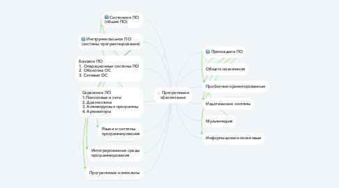 Mind Map: Программное обеспечение