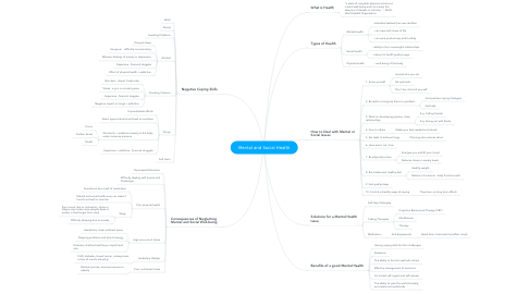 Mind Map: Mental and Social Health