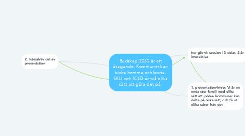 Mind Map: Budskap:2030 är ett åtagande. Kommuner kan bidra hemma och borta. SKLI och ICLD är två olika sätt att göra det på.