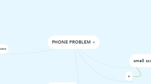 Mind Map: PHONE PROBLEM