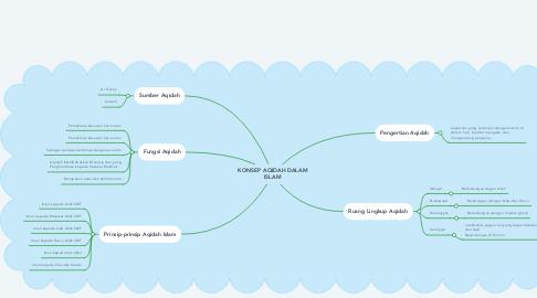 Mind Map: KONSEP AQIDAH DALAM ISLAM