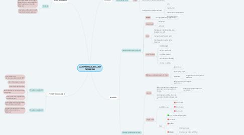 Mind Map: DAKWAH RASULULLAH DI MEKAH