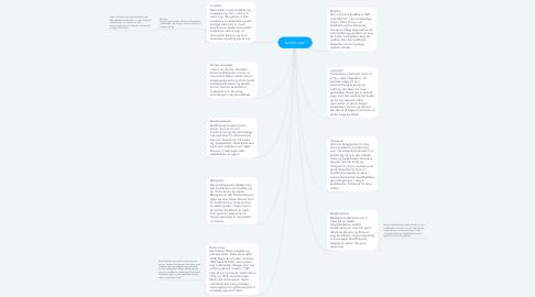 Mind Map: Buddhismen