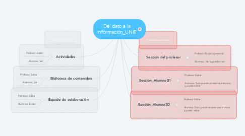 Mind Map: Del dato a la información_UNIR
