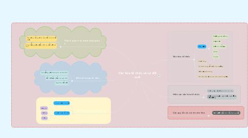 Mind Map: Văn hóa tổ chức và sự đổi mới