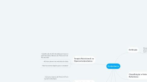 Mind Map: Dislipidemia
