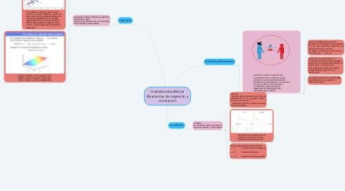 Mind Map: medidas estadísticas Bivariantes de regresión y correlación.