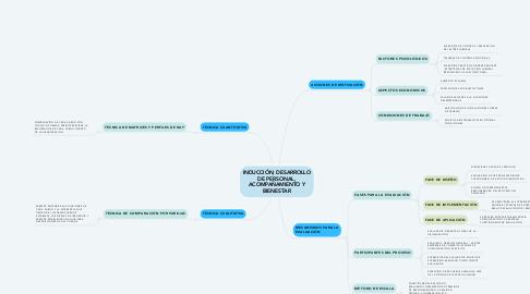 Mind Map: INDUCCIÓN, DESARROLLO DE PERSONAL, ACOMPAÑAMIENTO Y BIENESTAR