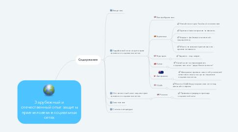 Mind Map: Зарубежный и отечественный опыт защиты прав человека в социальных сетях