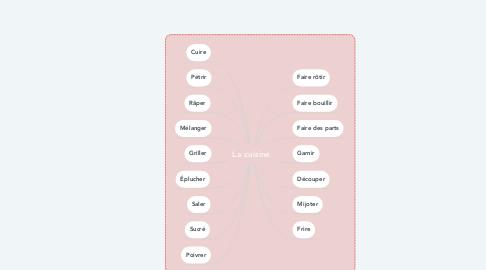 Mind Map: La cuisine