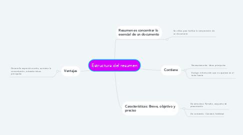 Mind Map: Estructura del resumen