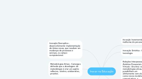 Mind Map: Inovar na Educação