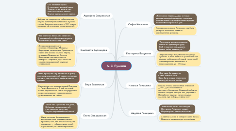 Mind Map: А. С. Пушкин